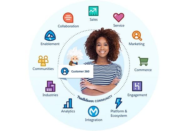 Trendy 2020 - Customer Experience 360