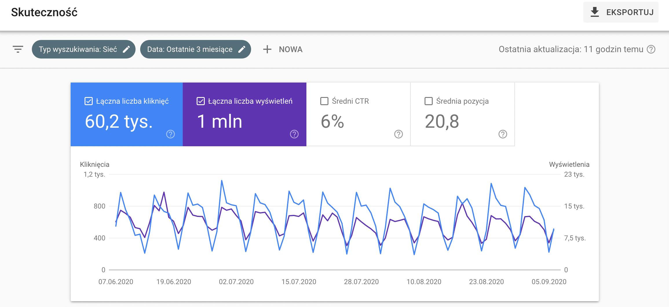 Analityka w Google Search Console