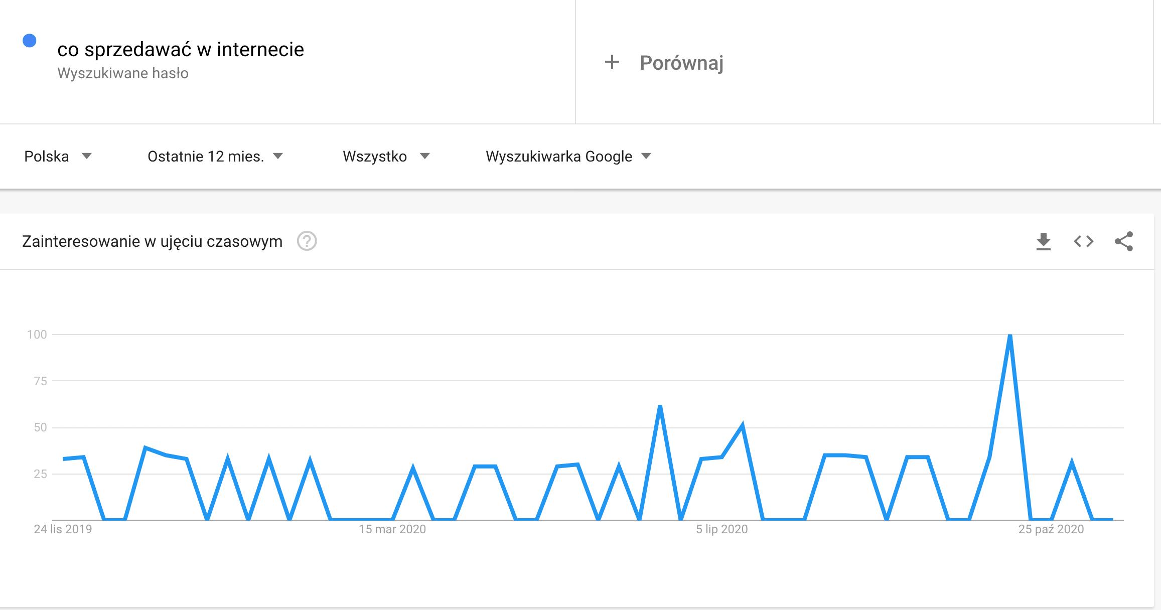 Co sprzedawać w internecie - Google Trends