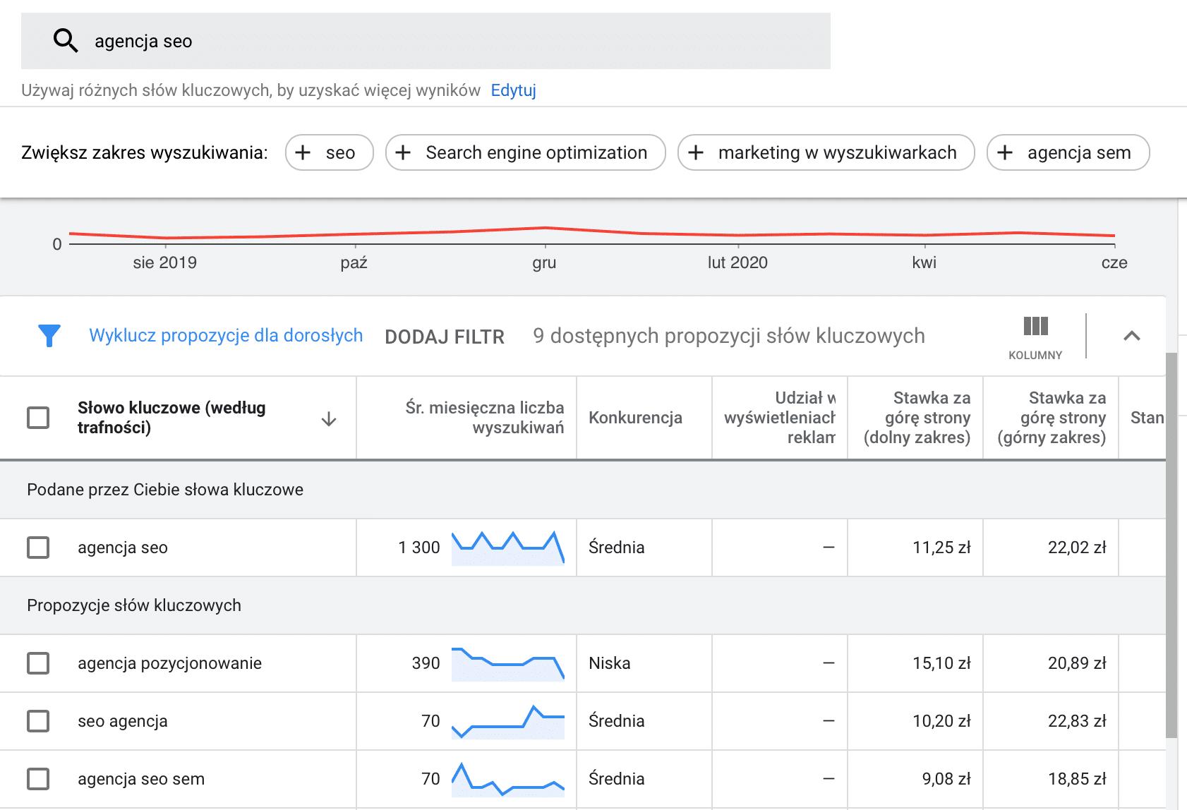 Analiza słów Kluczowych - Planer Słów Kluczowych Google Ads